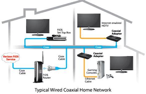 amazoncom actiontec verizon coaxial network adapter