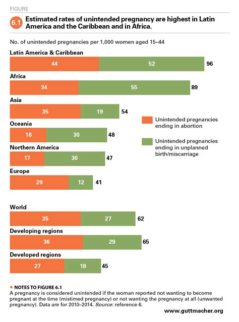 abortion worldwide  uneven progress  unequal