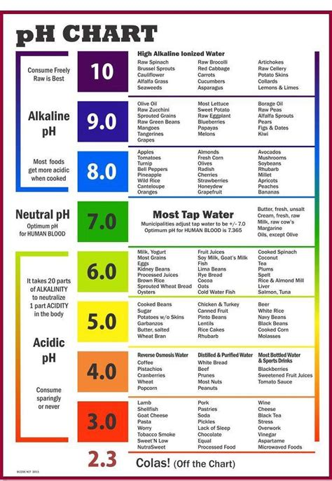 ph chart  optimum intake   dont      special alkalinized