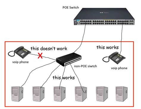 Power Over Ethernet Connect Poe Voip Phone Non