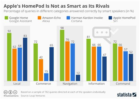 12910 business team photo chart apple s homepod is not as smart as its rivals