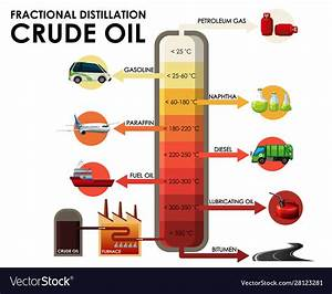 Diagram Showing Fractional Distillation Crude Oil Vector Image