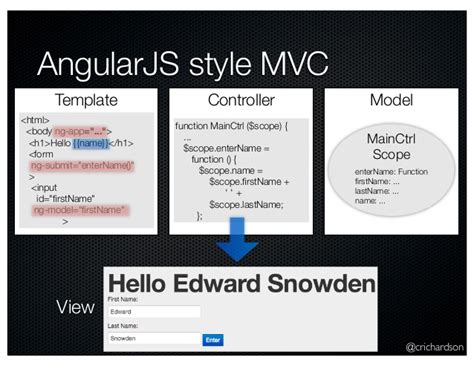 introduction to angularjs oakjug june 2013