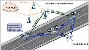 Wireless Networking Technology In V2v And V2i