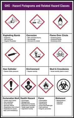 ghs pictogram poster ghs hazard pictograms  related