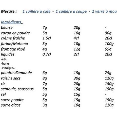 tableau d 233 quivalence de mesure poids et volumes