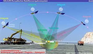 Foc Berechnen : raonline edu raumfahrt weltraum esa satellitennavigationsprogramm galileo aufbau der ~ Themetempest.com Abrechnung
