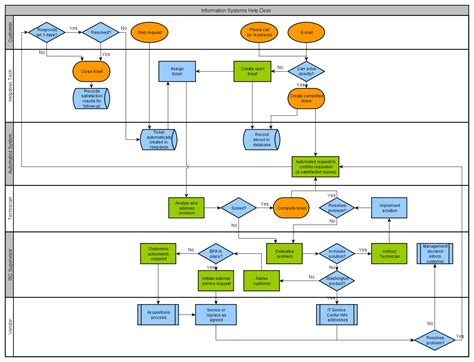 process flow diagram exles visio gallery how to guide