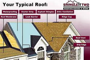 Residential Roofing  U2013 Shingle It Two  U2022 Roofing