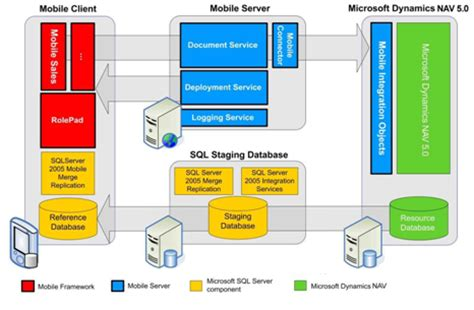 simple mobile warehouse system  microsoft dynamics