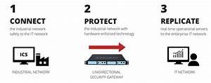 Unidirectional Security Gateways