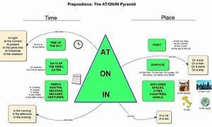 Preposition Cheatsheet  Diagram