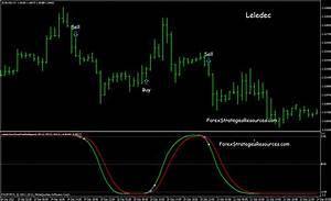 Forex Volatility Chart Leledec Non Repaint Lelede And Tarzan Indicator Forex