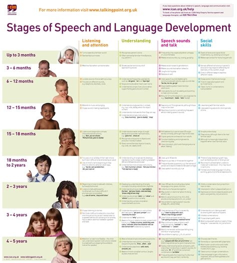 Psychology Stages Of Development Chart Google Search