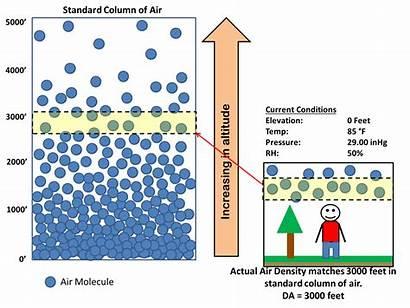 Altitude Density Pressure Air Atmosphere Chart Decreases