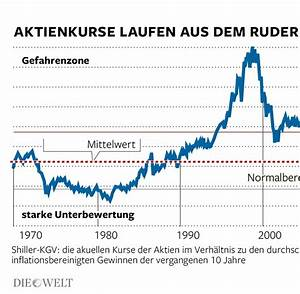 Kurs Gewinn Verhältnis Berechnen : aktienm rkte nobelpreistr ger erwarten 20 prozent crash welt ~ Themetempest.com Abrechnung