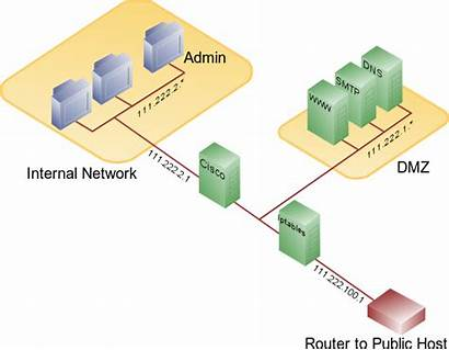 Firewall Security Dmz Example Access Network Vendor