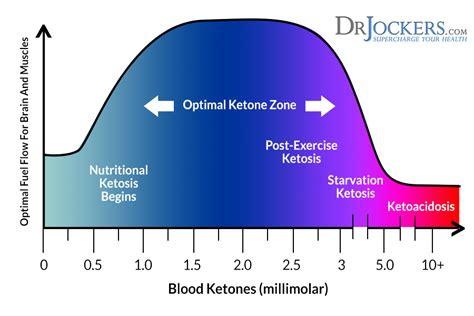 ketones    healthy drjockerscom