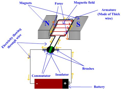 Electric Motor Works by The Science Secret How Electric Motor Works