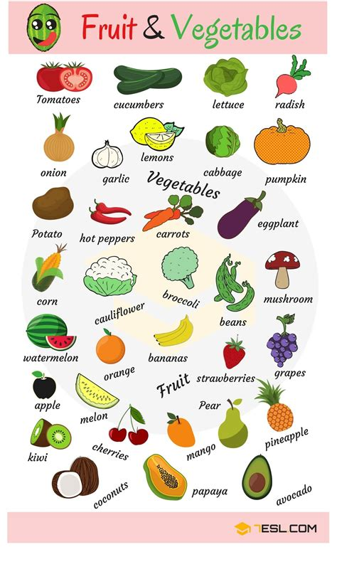 Fruits And Vegetables Vocabulary In English  Pinterest  English, English Vocabulary And