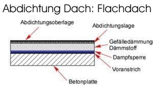 Flachdachaufbau Und Dachisolierung by Gef 228 Lled 228 Mmung Flachdach Frag Den Heimwerker