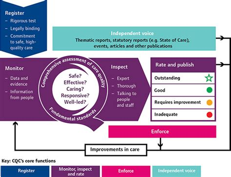 operating model how the guidance fits with cqc s operating model care quality commission