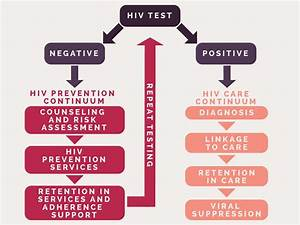 Hiv Negative  Last Tested On  Enter Date Here