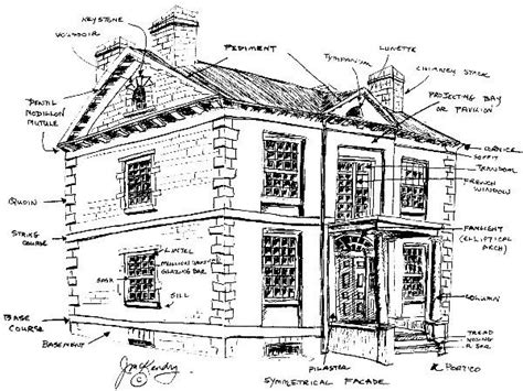 Architecture Glossary ©  Architectural Terms Research