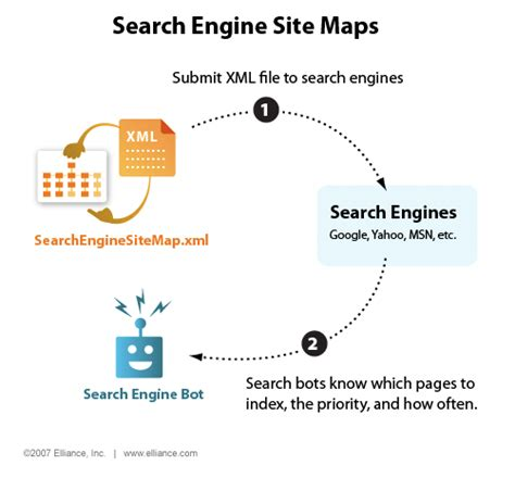 Search Illustrated Engine Sitemaps
