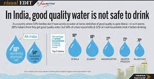 Visual Edit  In India   U0026 39 Good Quality U0026 39  Water Is Not Safe To