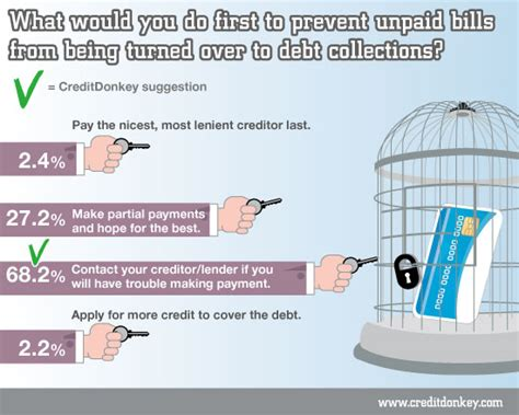 And when they do, look out. Survey: Credit Card Debt in America