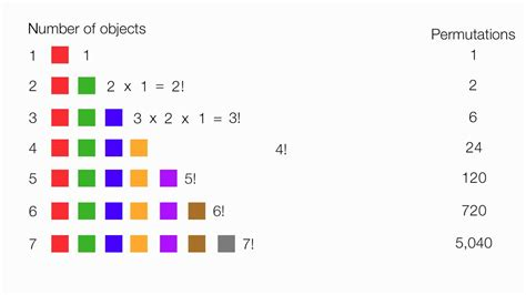 Introduction To Permutations And Combinations Youtube