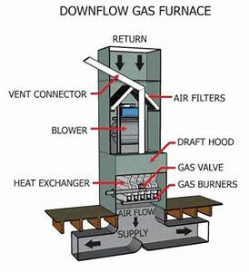 54 Updraft Furnace  House    Heating    Forced Warm Air