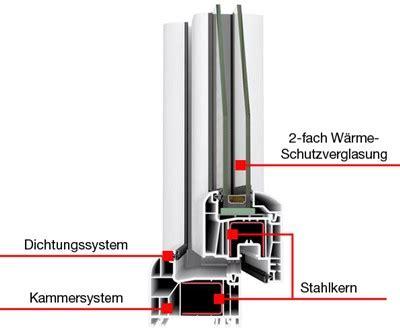 Der U Wert Als Wichtige Groesse Im Waermeschutz by Kunststofffenster Konfigurieren Und G 252 Nstig Kaufen