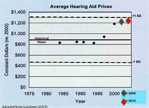 You Say You Can Make a $100 Hearing Aid? Go Ahead!