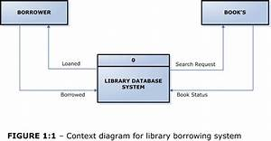 Context Diagram For Library Borrowing System