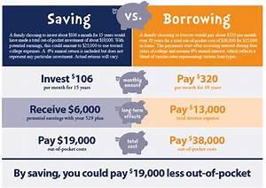 Financial Aid   Maryland 529