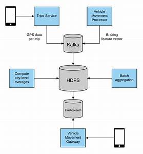 How Uber Engineering Increases Safe Driving With Telematics