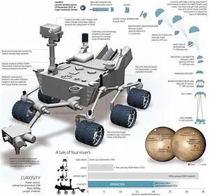 Curiosity Diagram