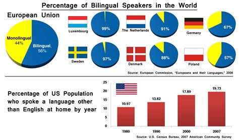 the cognitive benefits of being bilingual