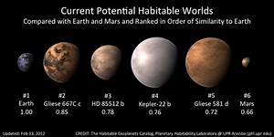 Current Potential Habitable Worlds | Anne's Astronomy News