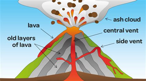 volcanoes for preschoolers definition of a volcano for 488