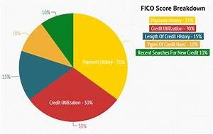 Fico Score Doctor Of Credit