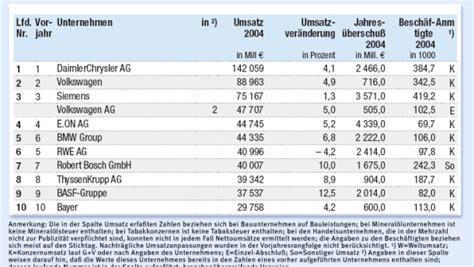 Niedrigzinsen Jetzt Zugreifenexperten Rat by Rangliste Die Gr 246 223 Ten Industrieunternehmen Wirtschaft Faz