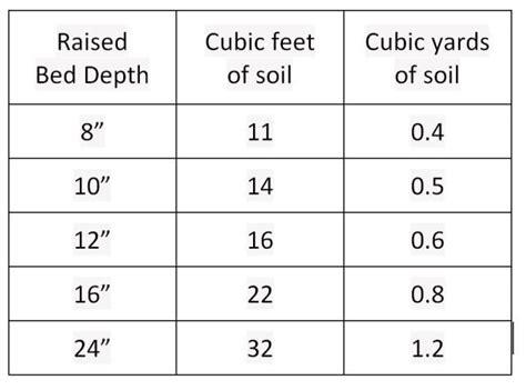 raised bed soil calculator soil calculator for 4x4 garden bed backyard and garden