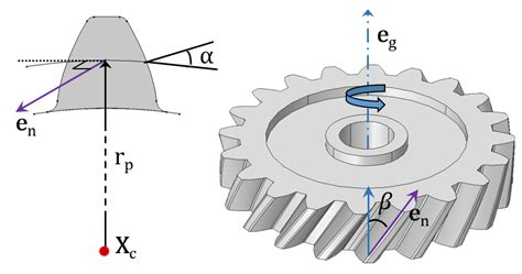 An Introduction To Gear Modeling In Comsol Multiphysics