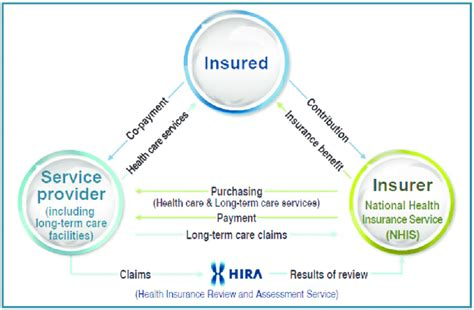 Subsidiaries korea support center for foreign workers ministry of health & welfare national pension service nhis ilsan hospital danuri. The governance of the National Health Insurance of South Korea. | Download Scientific Diagram