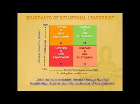 situational leadership overview youtube