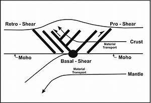 Schematic Diagram Showing The Moho As A Detachment Boundary And The