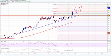 25, according to coindesk's bitcoin price index. Bitcoin Price Analysis: BTC/USD Sets New ATH above $5140 - Ethereum World News